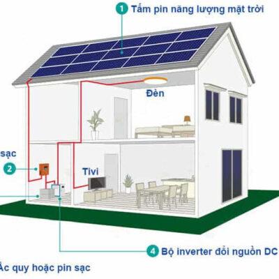 Giải pháp lưu trữ điện năng dành cho hộ gia đình